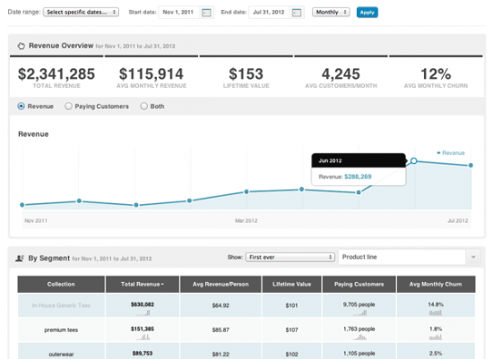 Kissmetrics revenue