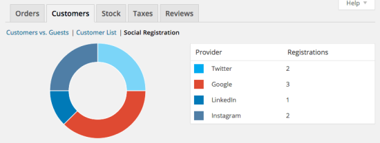 monitor social logins