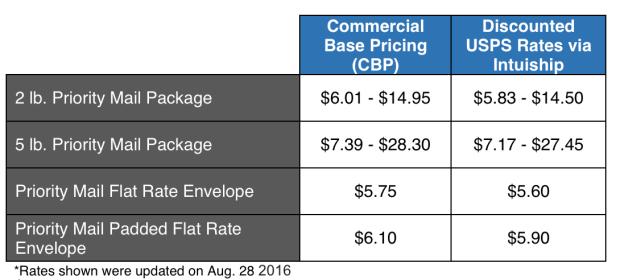 Plugin Pricing Table